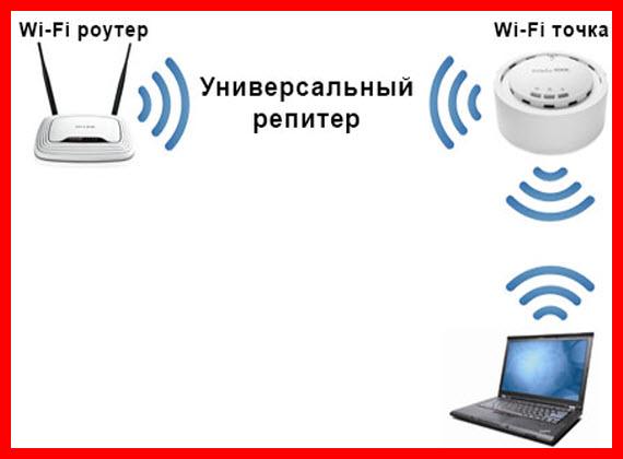 подключение wifi репитера