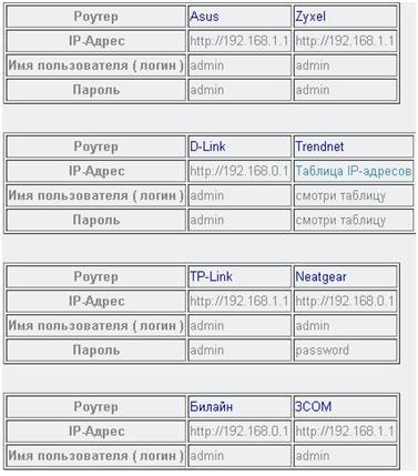 пароли от роутеров