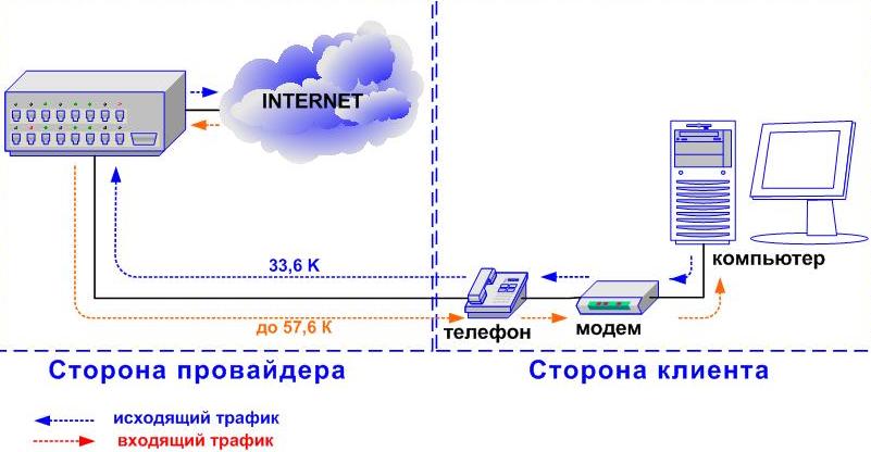 преимущества и недостатки технологии ADSL