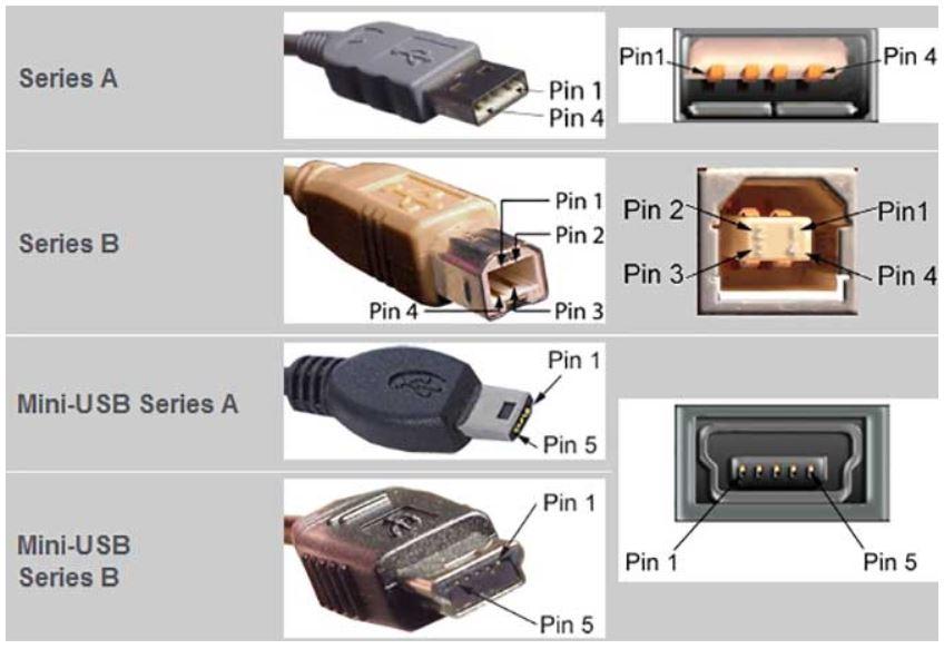 Интерфейс USB и micro-USB: устройство, разновидности и основные различия