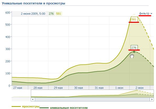 """Как посмотреть статистику страницы """"ВКонтакте"""": подробная инструкция"""